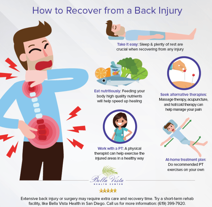 how-to-recover-from-a-back-injury-inforgraphic