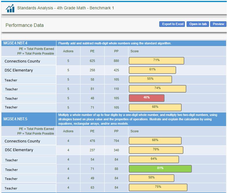 Standard Analysis Reports