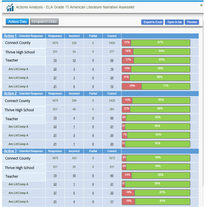 Actions Analysis Reports