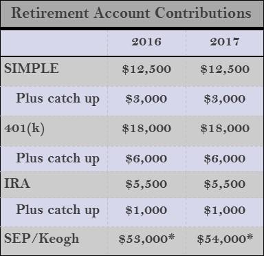 Retirement Acct Contributions.jpg