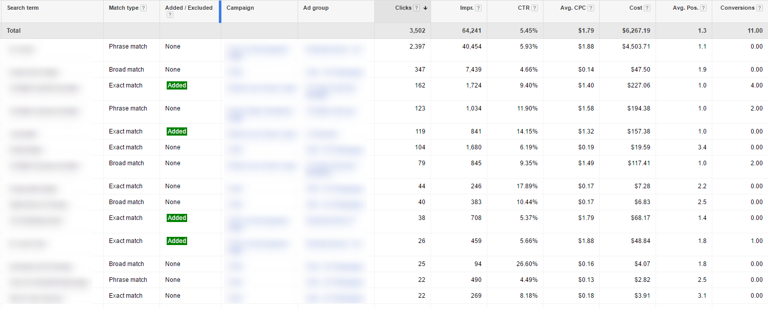Search Terms Report Results to help find potential Negative Keywords