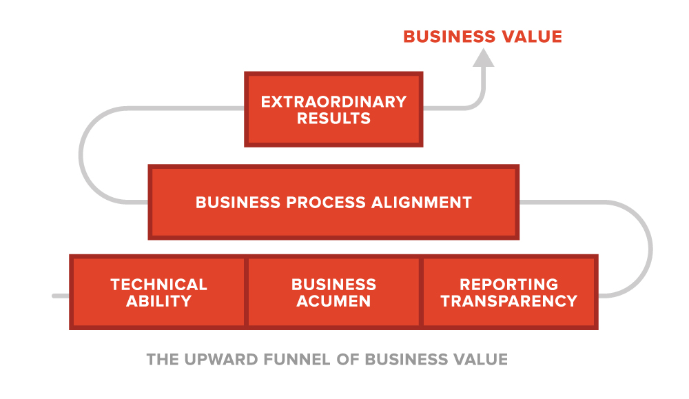 salesx-upward-funnel-of-business-value.jpg