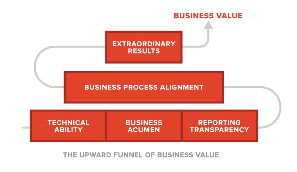 salesx-upward-funnel-of-business-value.jpg