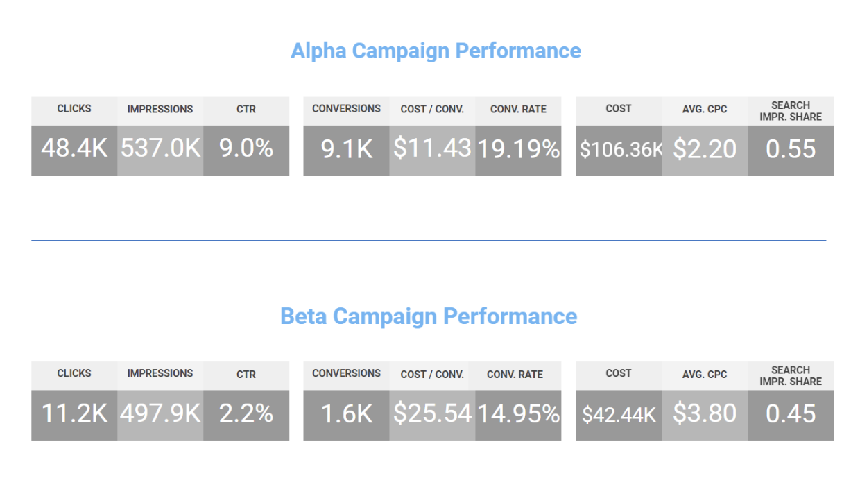 google-ads-alpha-beta-x-alphas-salesx.png