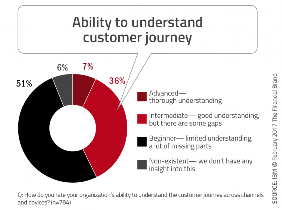 Ability_to_understand_customer_journey-565x422.png