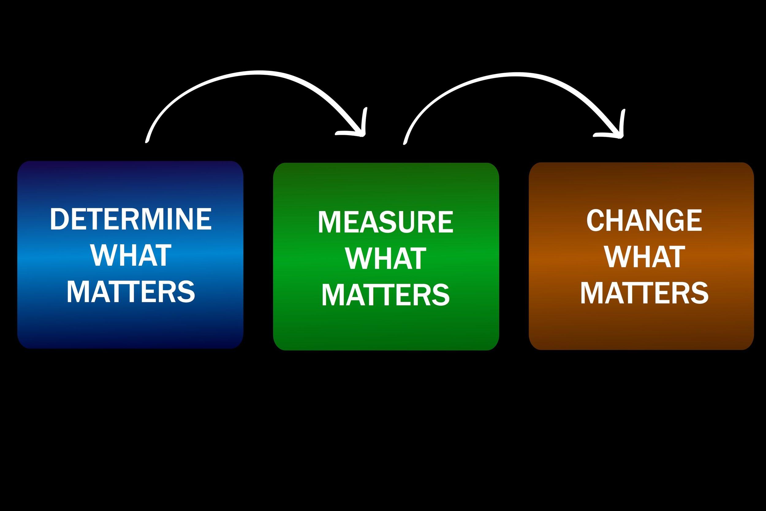 Determine-Measure-Change.jpg