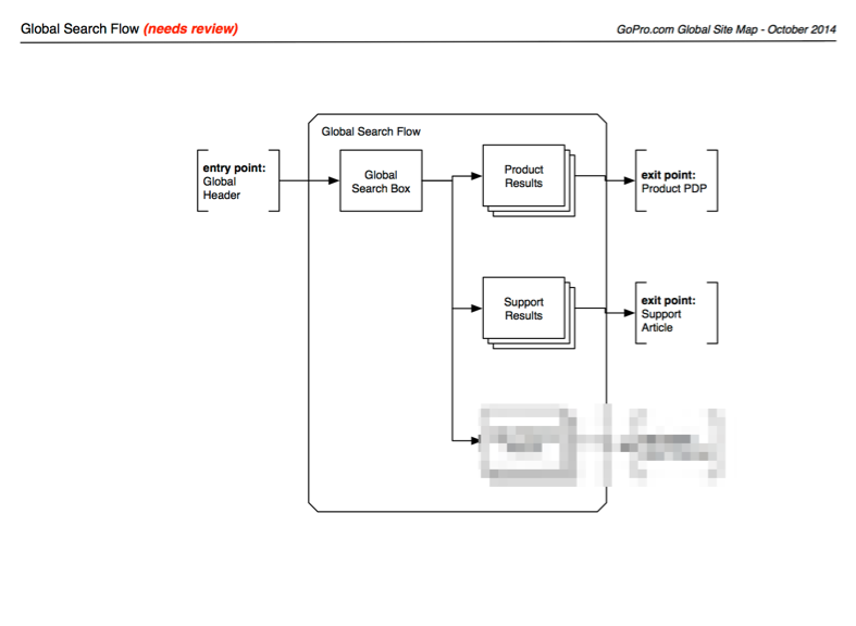 2014: Global Search Flow Diagram