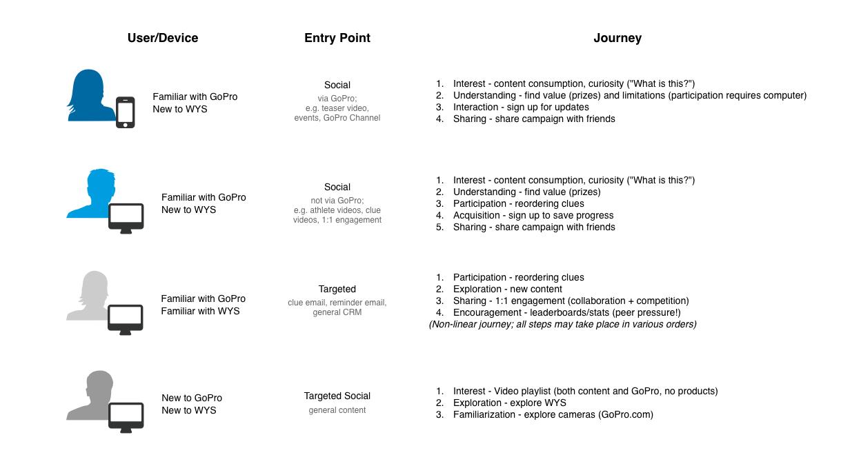 2015: Slide for Presenting User Journeys for a Scavenger Hunt Contest