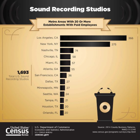 US Metros with 20+ Recording Studios with Paid Employees