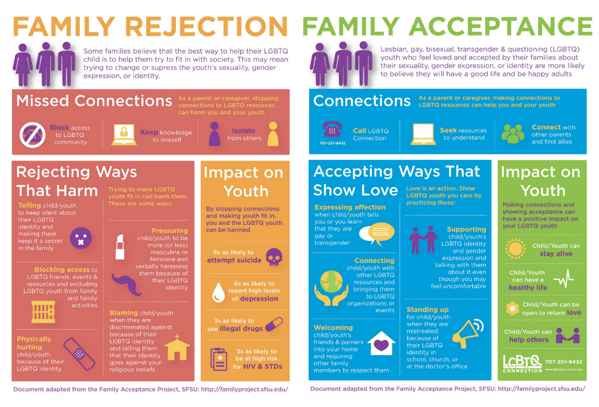 Click here to download our  family acceptance handout in English .