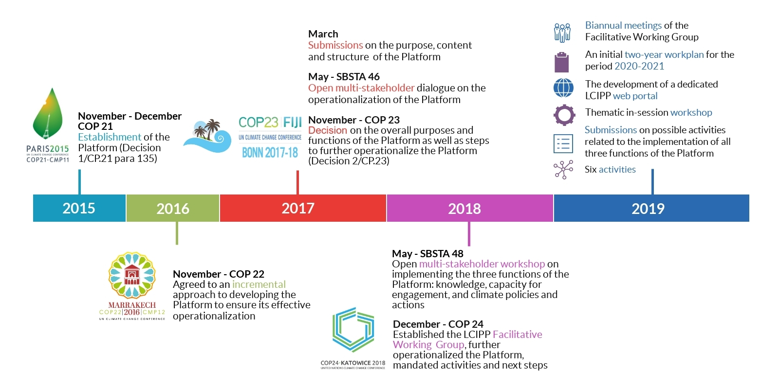 Timeline-LCIPP rev3.jpg