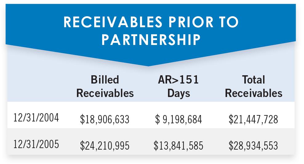 Receivables prior to partnership