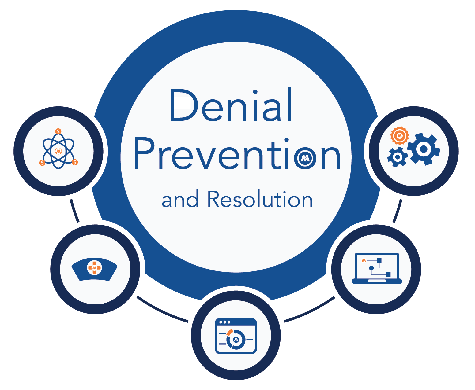 Denial Prevention and Resolution