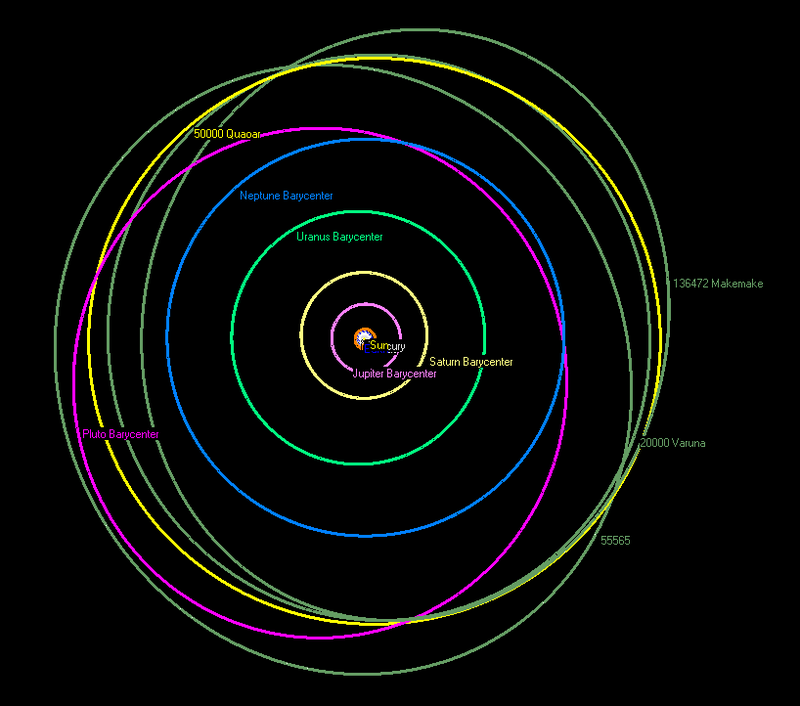 Orbits of some cubewanos in respect to Neptune's orbit (blue) and Pluto's orbit (pink). Image: Wikipedia