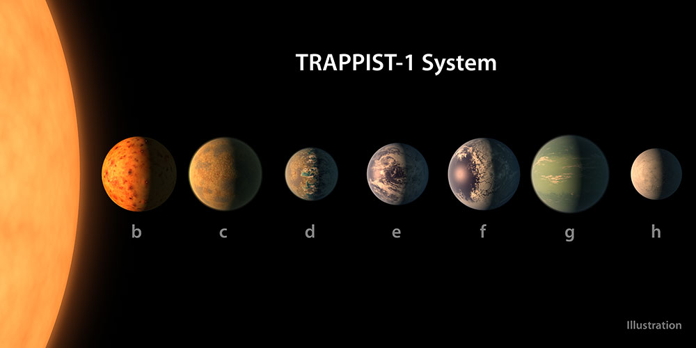 TRAPPIST-1 system illustration. Credit: NASA