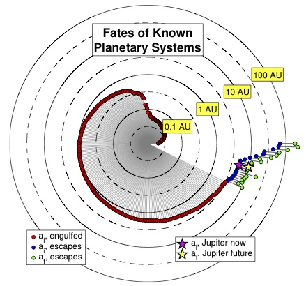 """The fate of planets around a white dwarf star. Image credit: Figure 4 from """"On the Orbits of Low-Mass Companions to White Dwarfs and the Fates of the Known Exoplanets"""" by Nordhaus and Spiegel,Monthly Notices of the Royal Astronomical Society"""