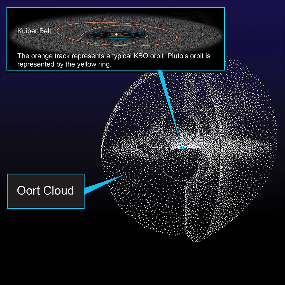 Oort Cloud as a spherical envelope around our Solar System! Image Credit: NASA/JPL-Caltech
