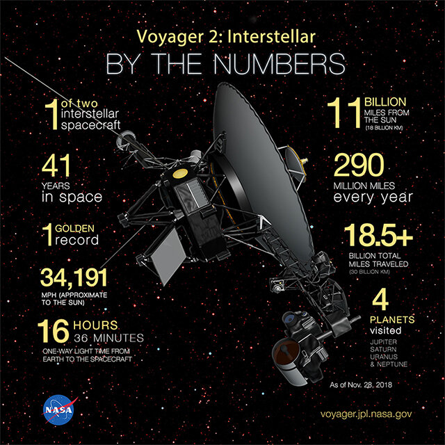 Voyager 2 infographic by NASA (2018).