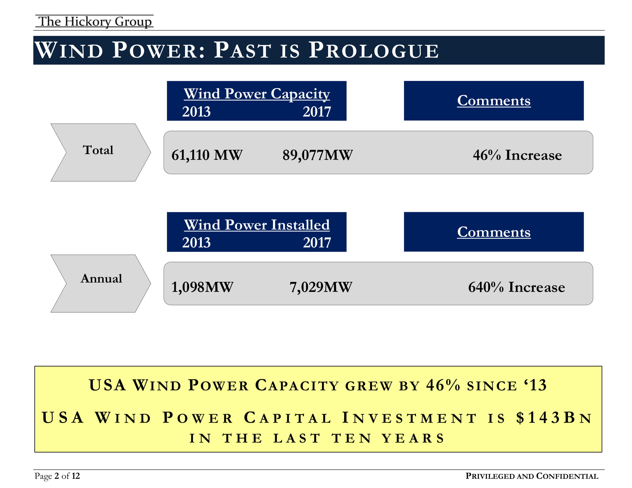 THG Wind Power Flash Report (July 2018) Privileged and Confidential copy[1]-02.jpg