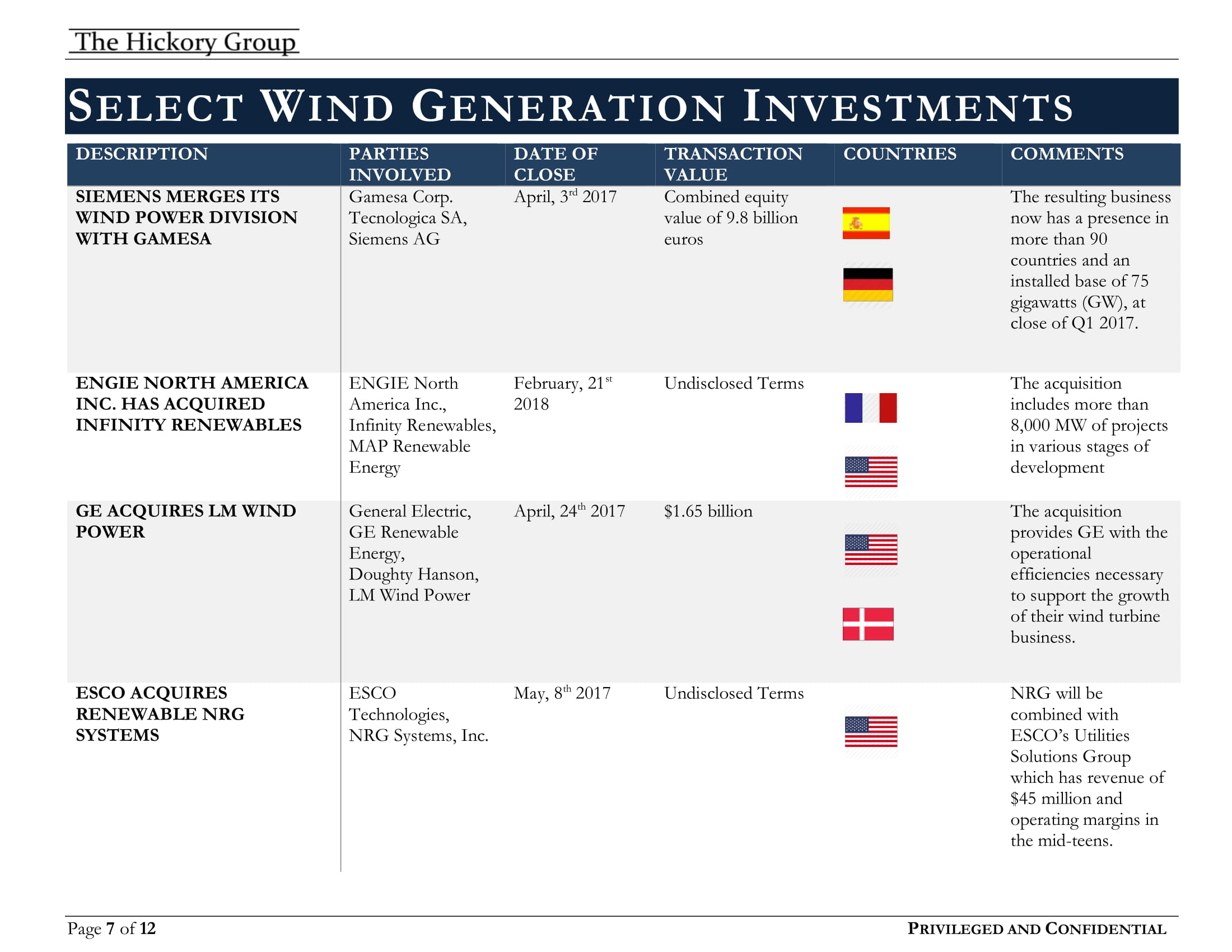 THG Wind Power Flash Report (July 2018) Privileged and Confidential copy[1]-07.jpg
