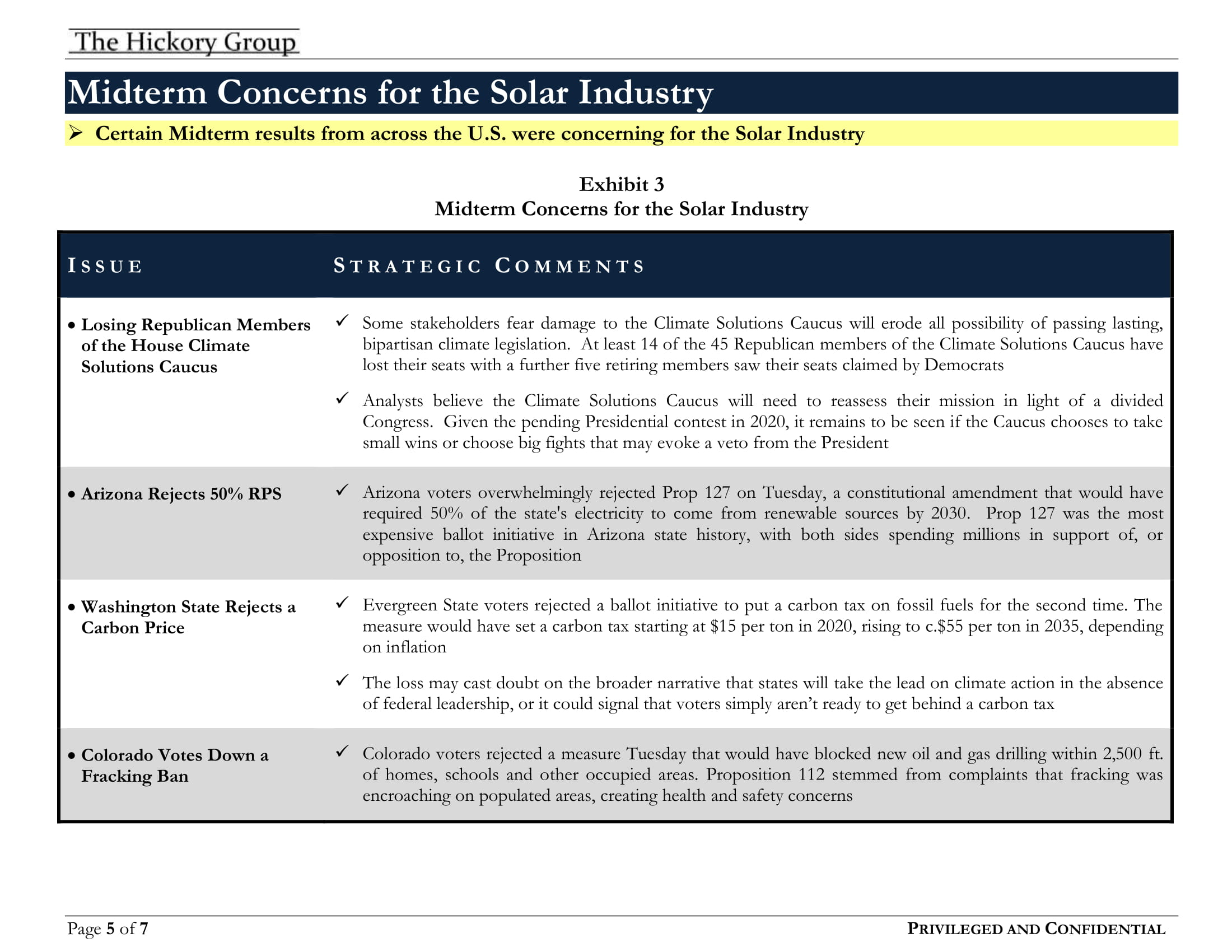 THG Solar Industry_The Midterms & Solar Wins and Losses (9 November 2018) Privileged Confidential(1)[8]-5.jpg