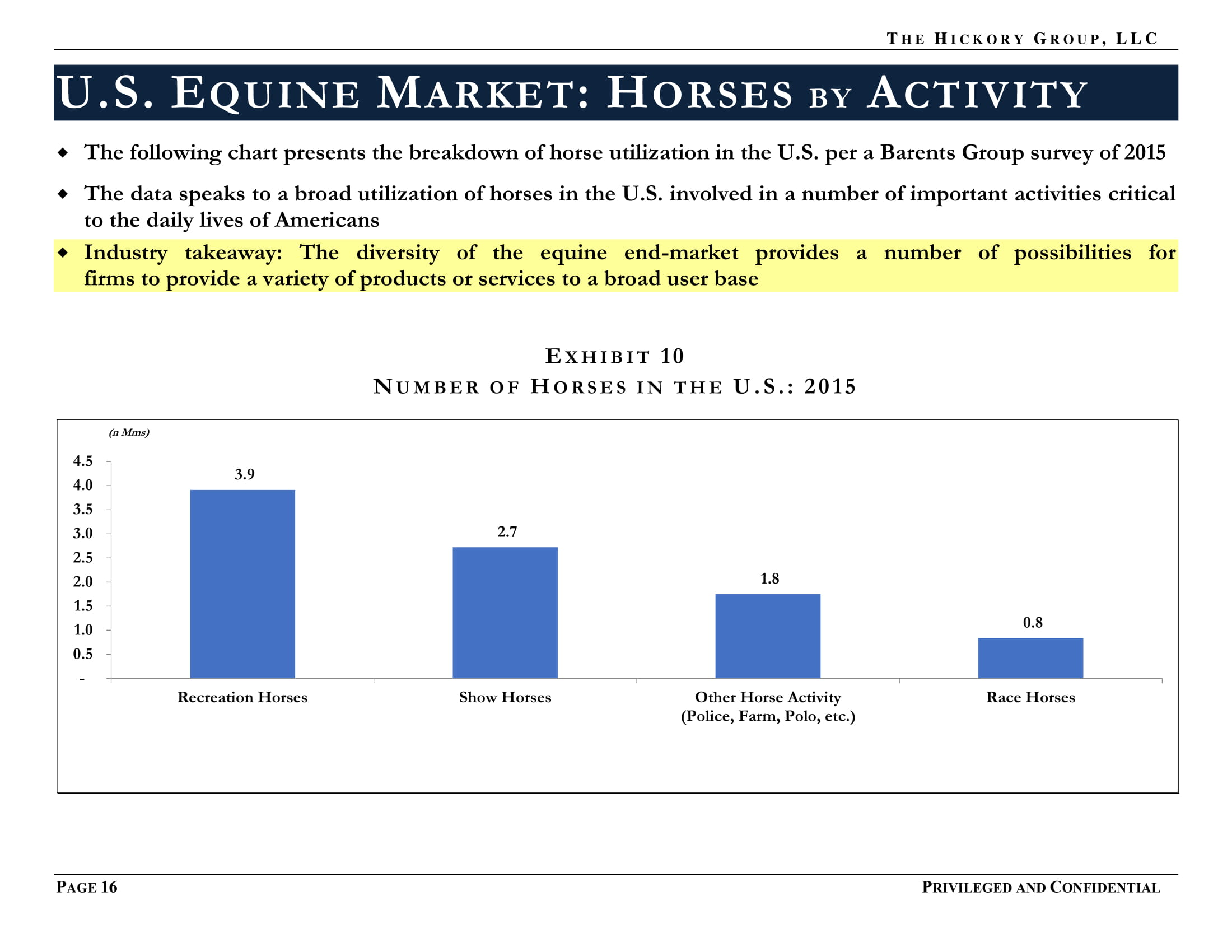 PUBLIC FINAL _Millennials and Equine Market Summary (15 November 2017) Privileged and Confidential-16.jpg