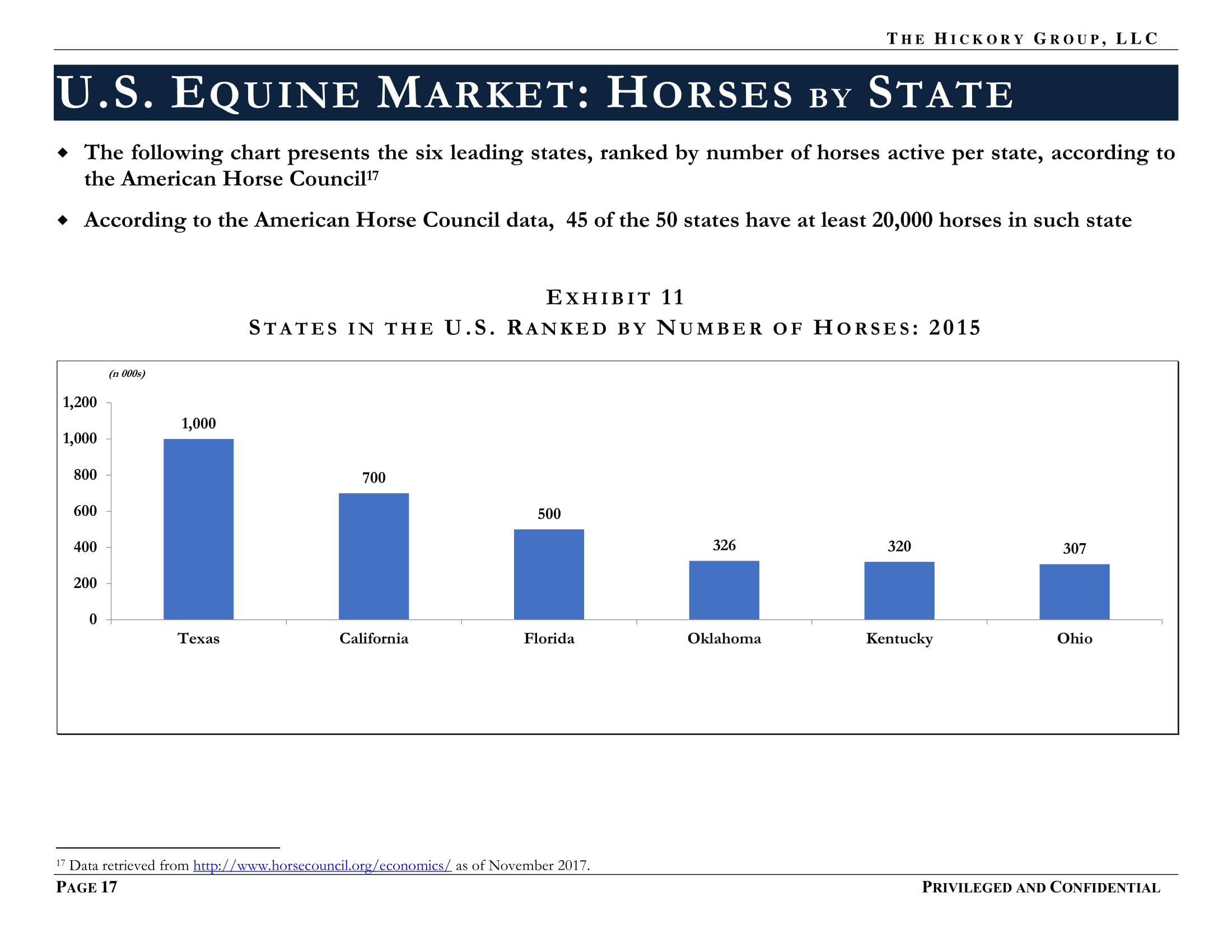 PUBLIC FINAL _Millennials and Equine Market Summary (15 November 2017) Privileged and Confidential-17.jpg