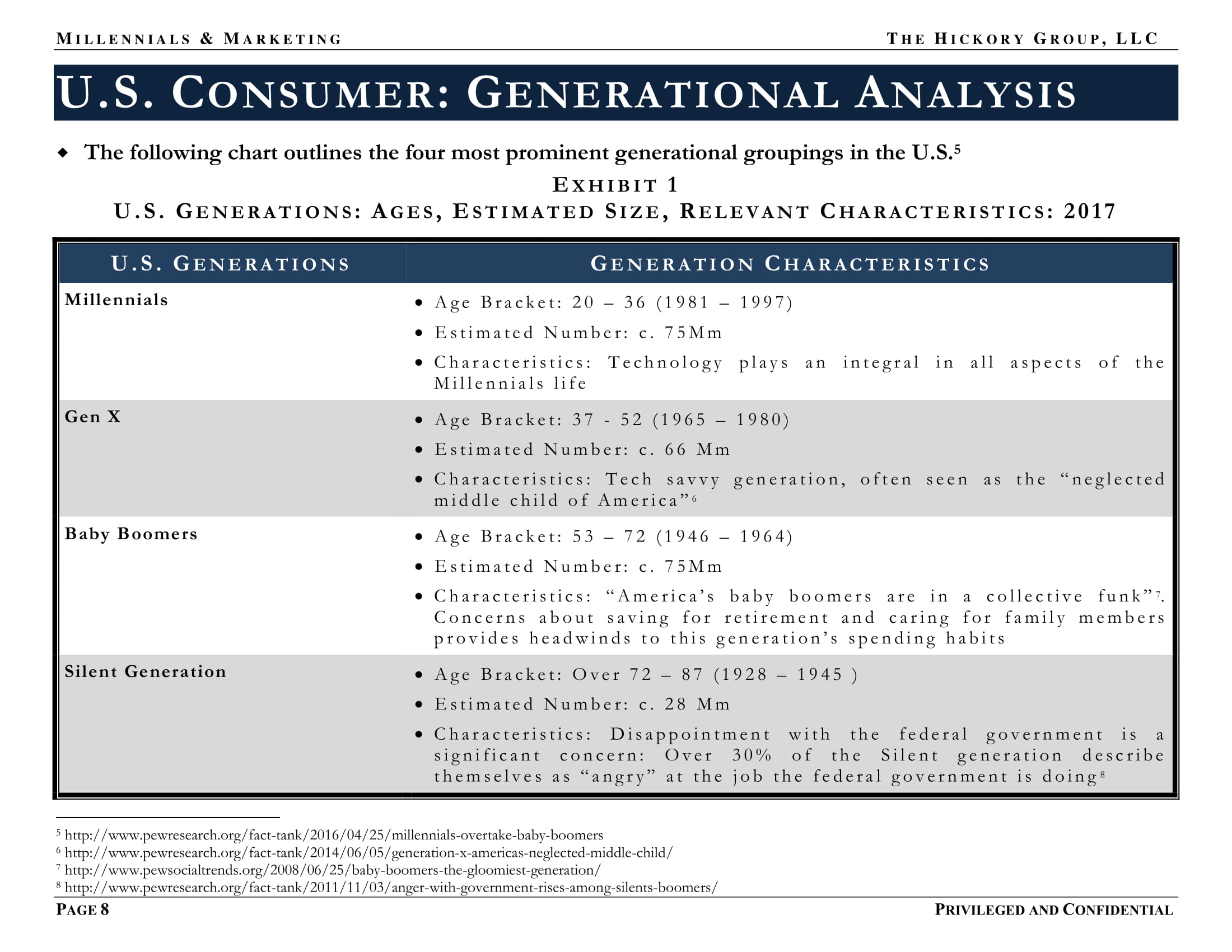 FINAL US Female Millennial Market Summary (December 2017) Privileged and Confidential-08.jpg