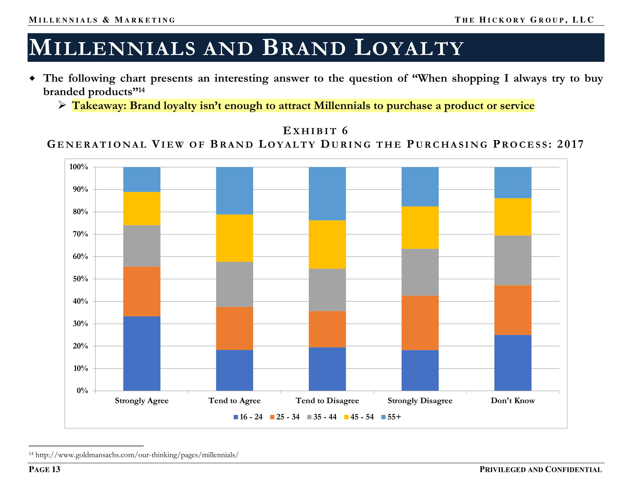 FINAL US Female Millennial Market Summary (December 2017) Privileged and Confidential-13.jpg