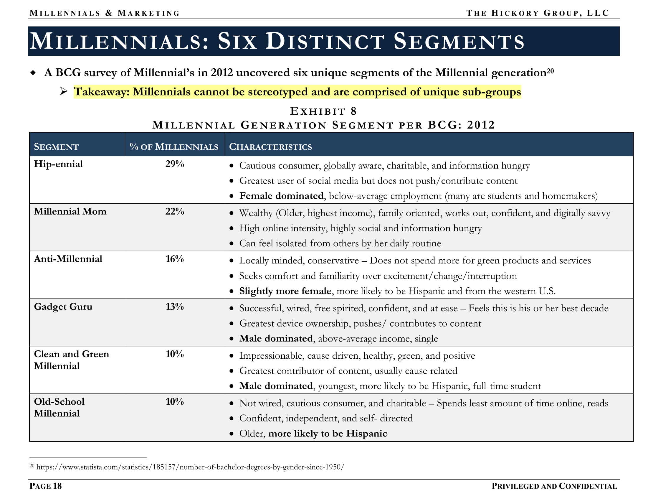 FINAL US Female Millennial Market Summary (December 2017) Privileged and Confidential-18.jpg