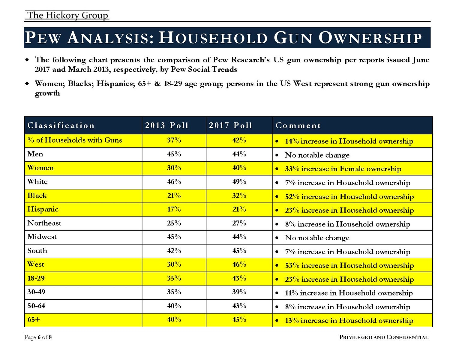 FINAL+___+FLASH+REPORT+Women+and+Firearm+Ownership+(May+2018)+Privileged+and+Confidential-page-006.jpg