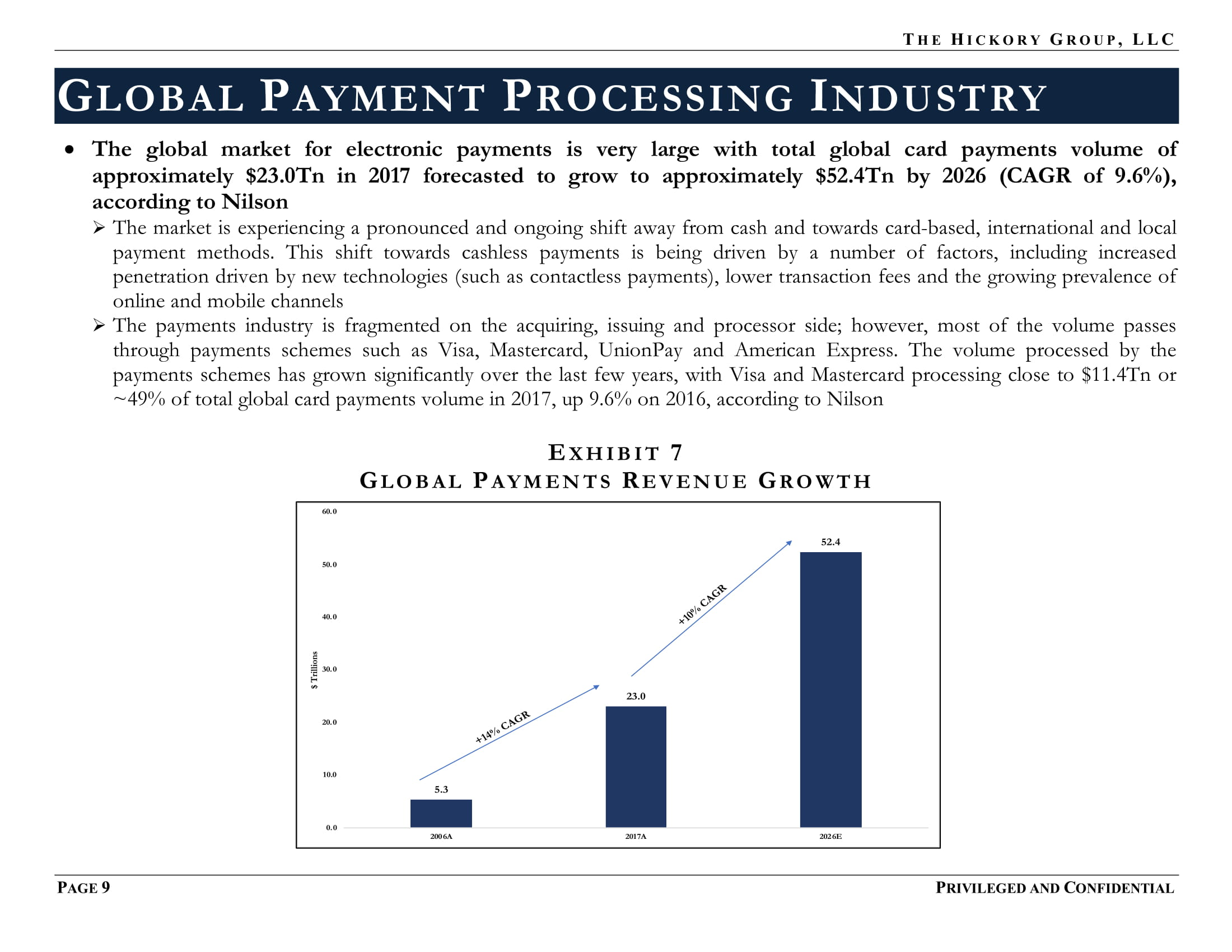 FINAL_THG FinTech Industry - Payment Processing Sector Flash Report (27 March 2019) Privileged & Confidential-15.jpg
