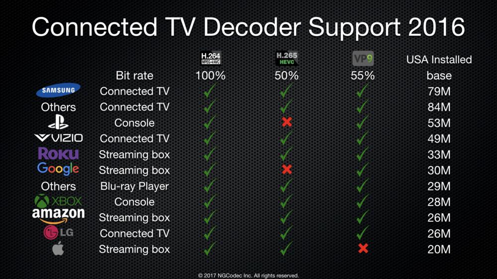 ConnectedTVDecodersupport.png
