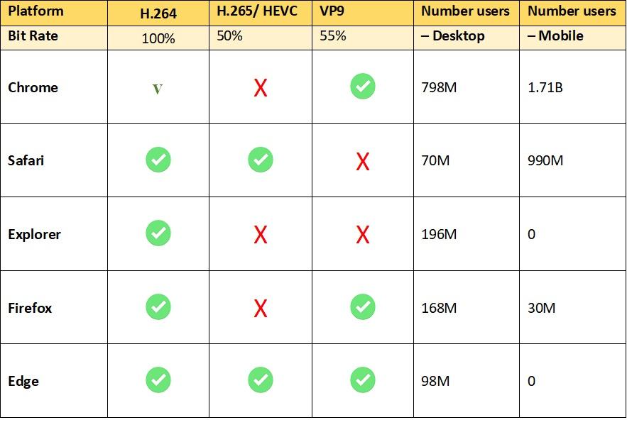 What's in a codec? HEVC versus VP9 — NGCodec