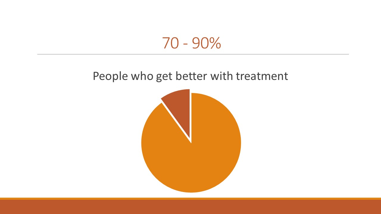 The really good news is that 70 - 90% individuals with mental illness see improvement in their symptoms and quality of life after participating in some form of treatment – no matter what that form of treatment is.