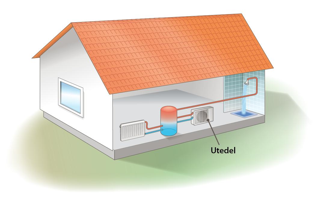 En luft-/vattenvärmepump består av en innedel och en utedel.