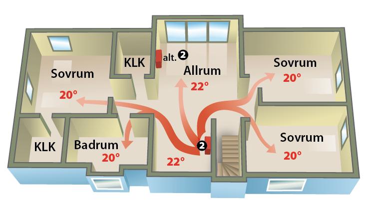 Luft-/luftvärmepumpen sprider värme via luften till huset.