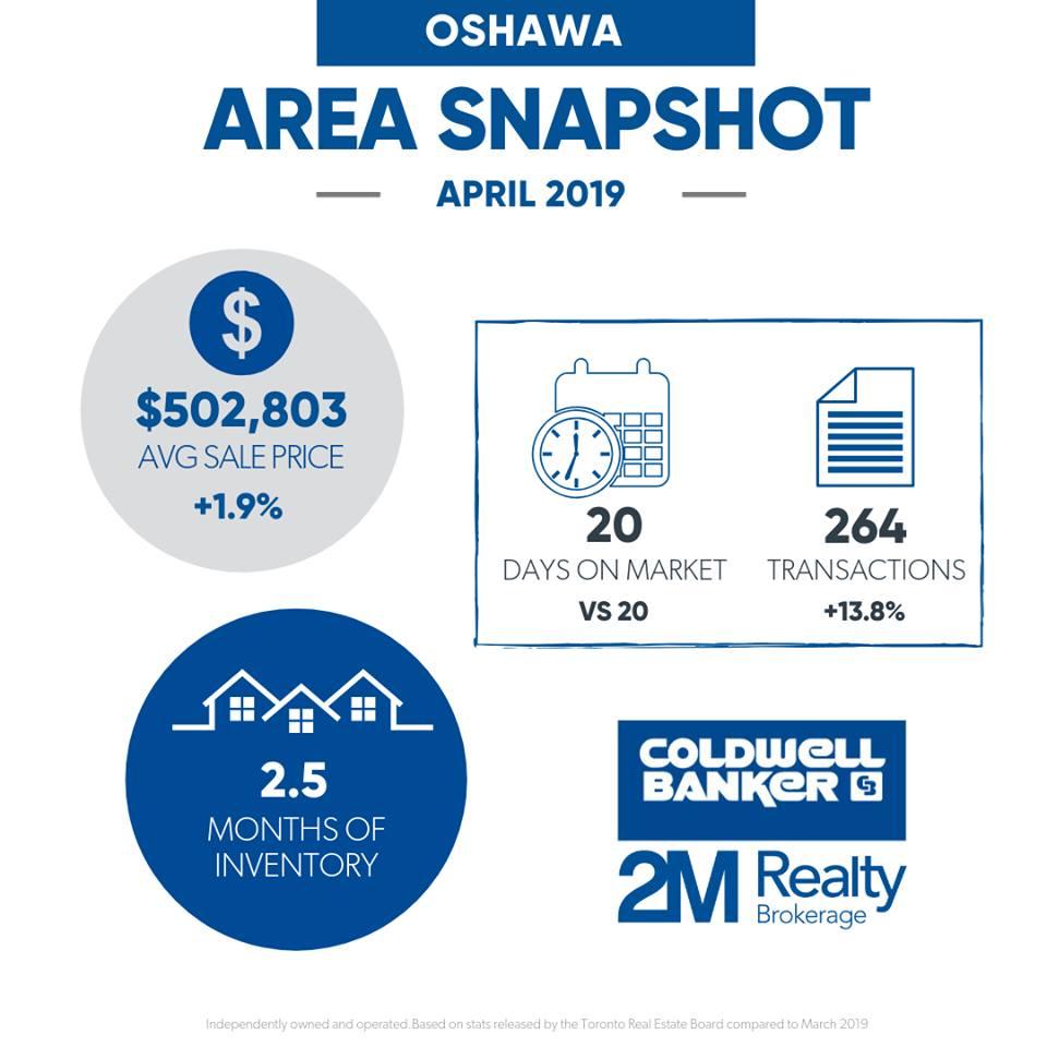 Oshawa - April 2019 Market Stats - Ryan Thomas Real Estate.jpg