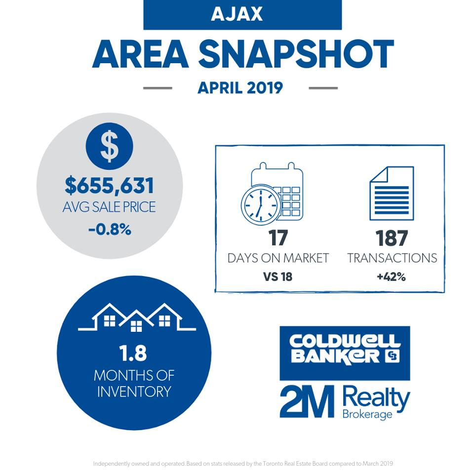 Ajax - April 2019 Market Stats - Ryan Thomas Real Estate.jpg