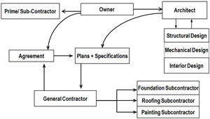 PFCS Contracting 101 Framework