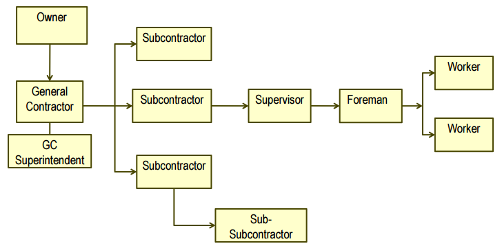 """This is a diagram from our trial presentation that was part of our """"Contracting 101 - Roles & Responsibilities Analysis."""""""