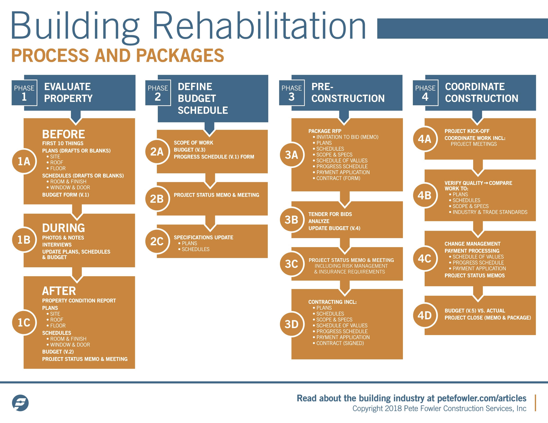 Building Rehab Process 2018-09-25 UPDATE.jpg