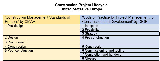 Construction Project Management in the US vs  EU — PFCS