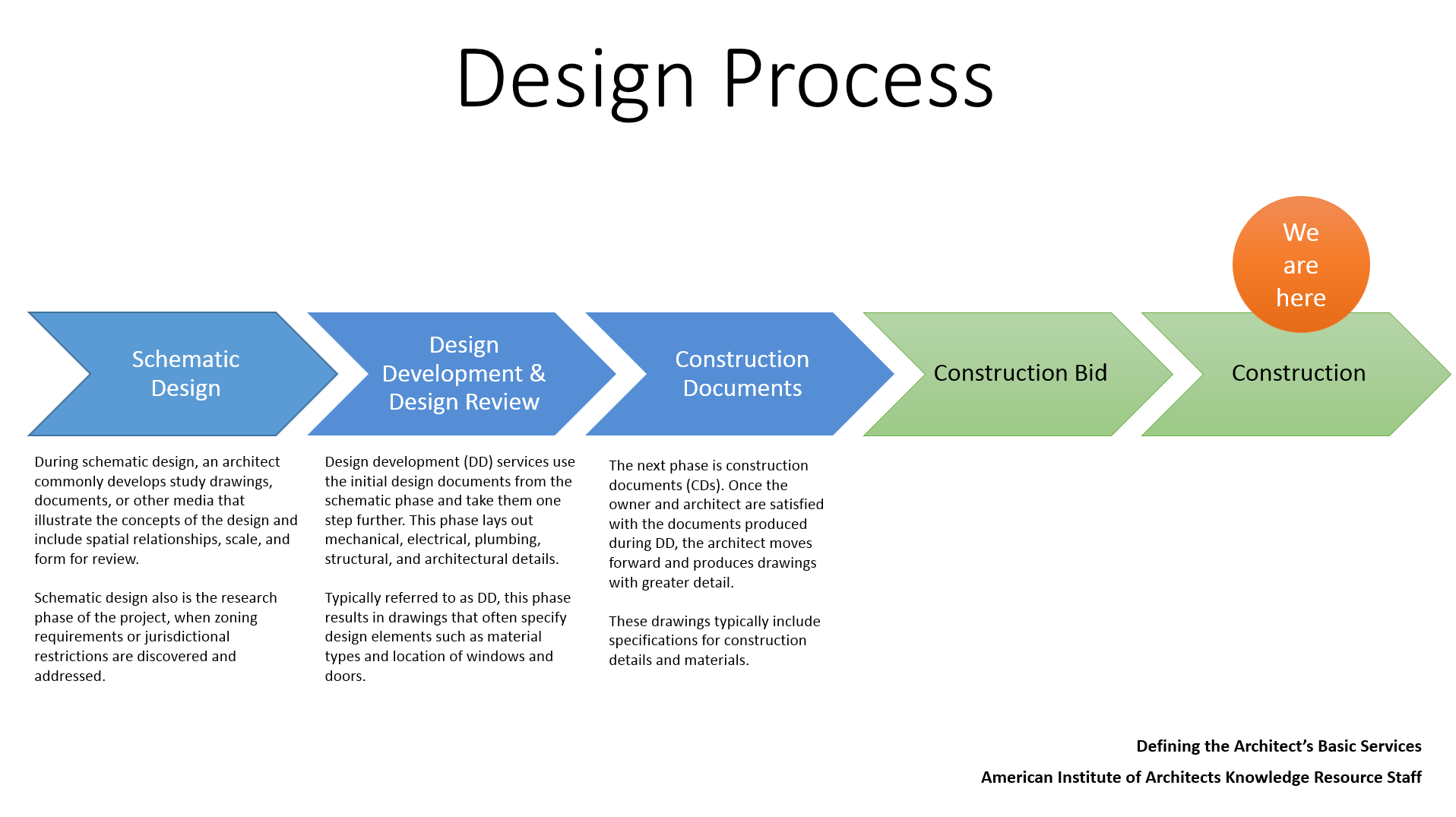 Design Process Slide.PNG