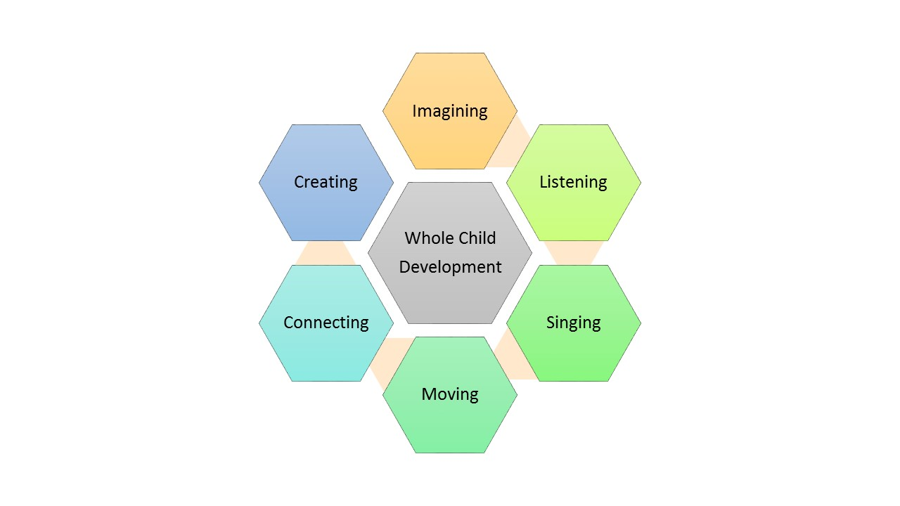 Encouraging students to develop  physically ,  mentally , and  emotionally