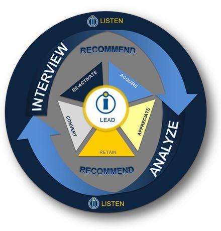 Marketing Wheel.JPG