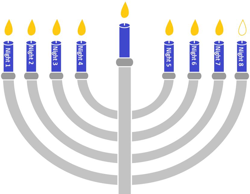 Hanukkah 7 Candles.png