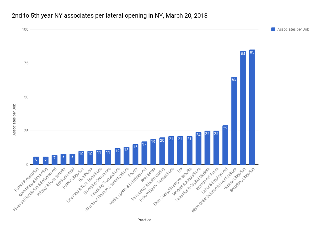 Associates  per Lateral opening.png