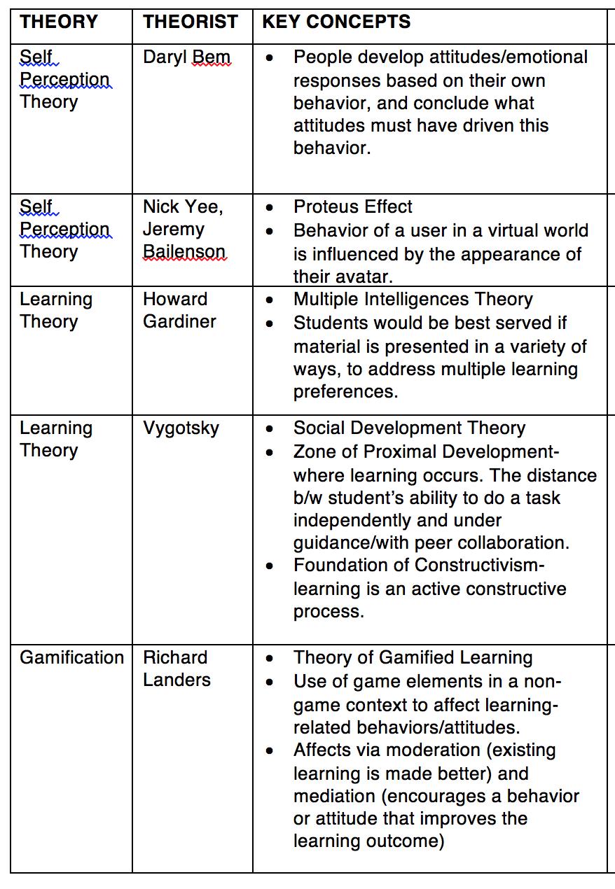 Current breakdown of theoretical framework.