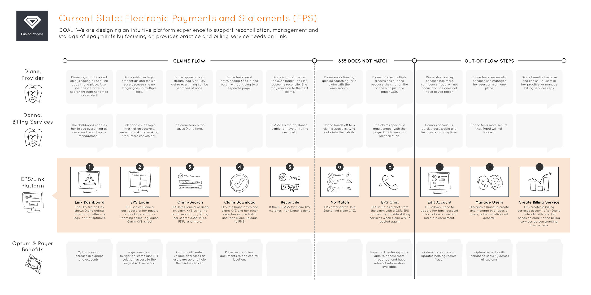 EPS Storyboard
